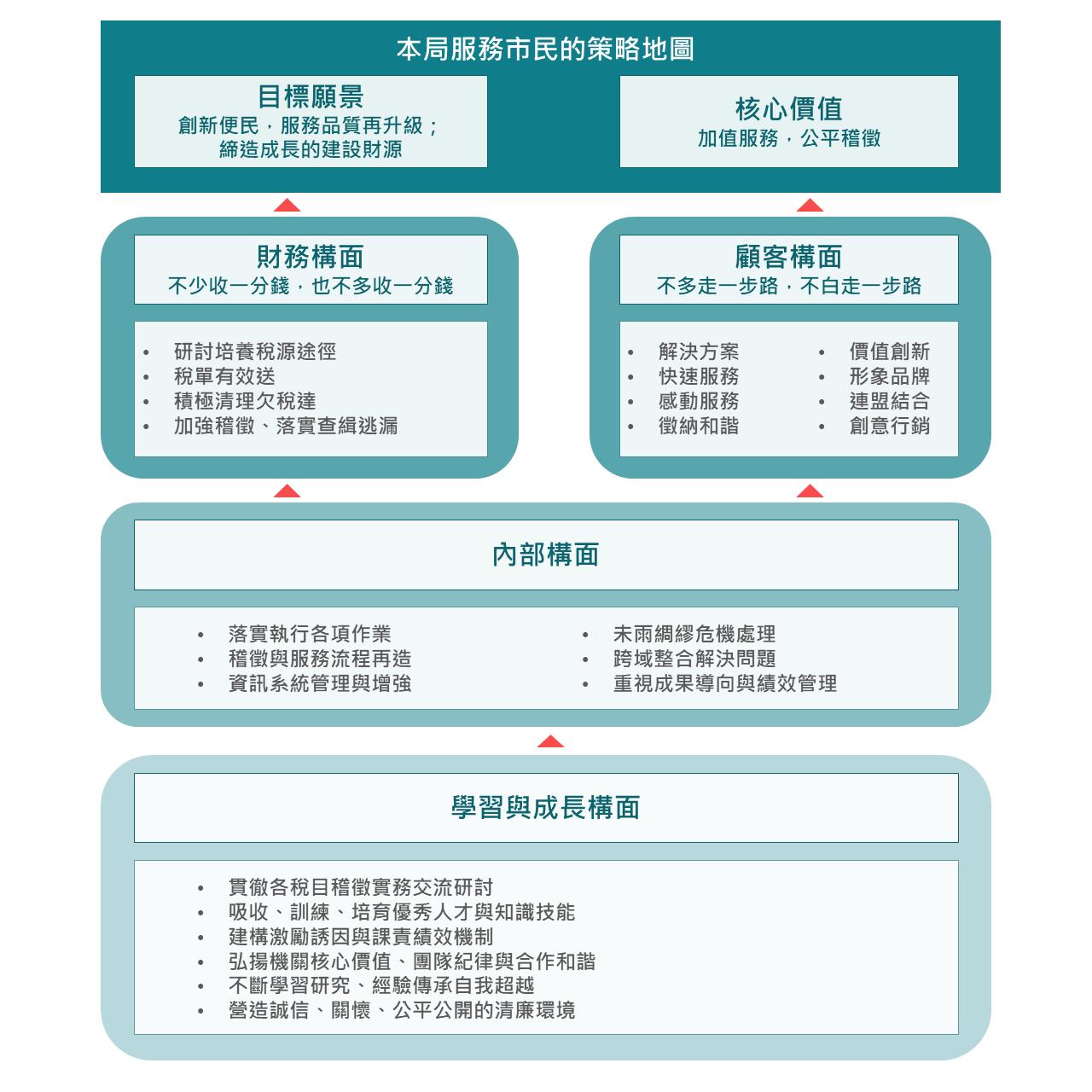 本局服務市民策略地圖