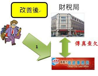 改善後  民眾直接至地政事務所辦理繼承登記。